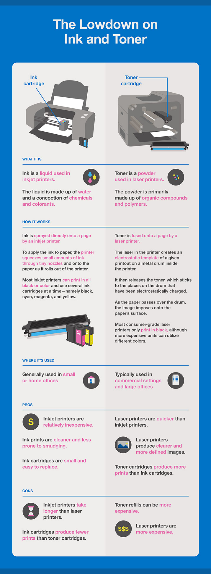 Lowdown on Ink & Toner